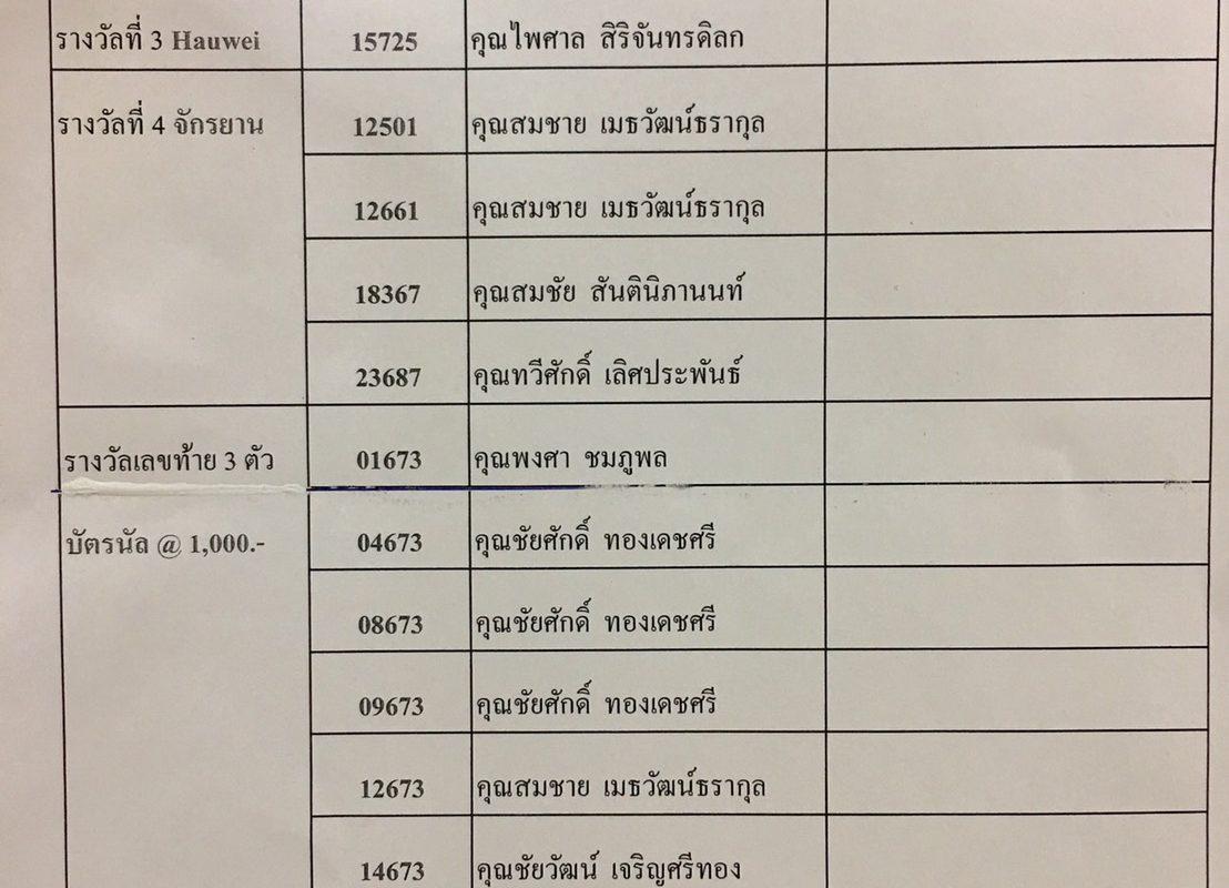 ประกาศรายชื่อผู้ถูกสลากกาชาดไทย ที่ยังไม่ได้เดินทางมารับมอบรางวัล ปี 2560